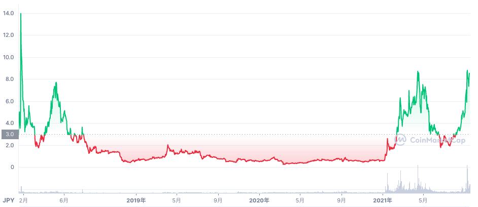 IOST過去最高価格時のチャート