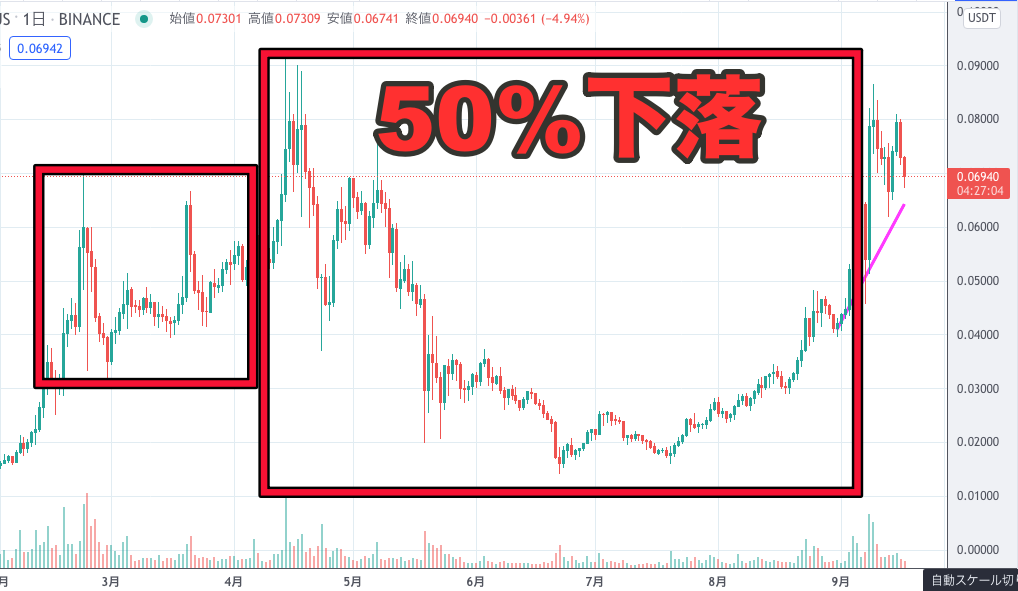 IOST50%下落